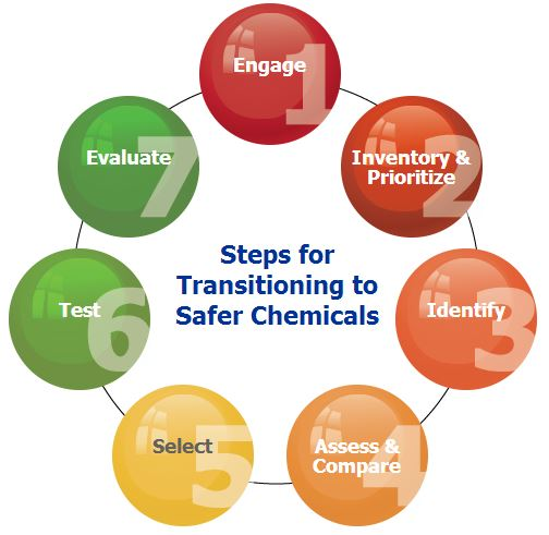 transitioning to safer chemicals